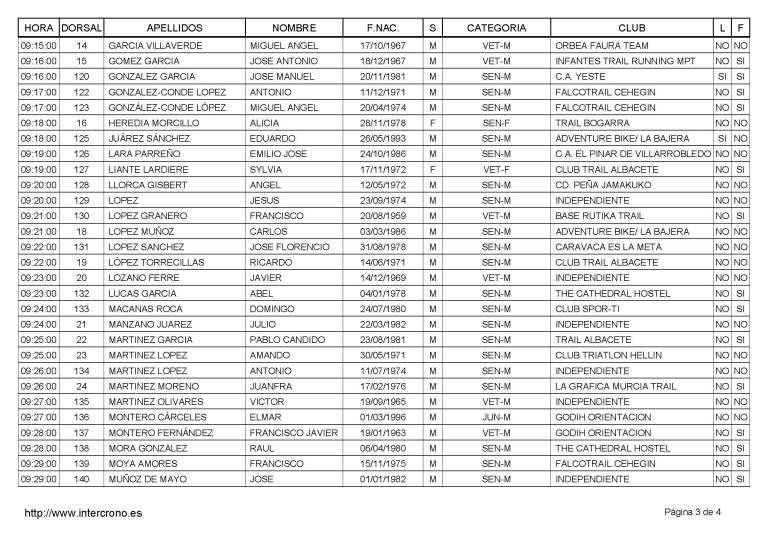 Inscritos KMV - Orden Hora Salida_Page_3